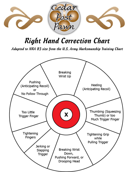 Shooting Handguns – Right Hand Correction Chart